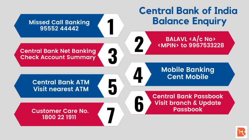 Central Bank Balance Check Number