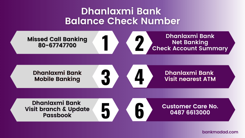 Dhanlaxmi Bank Balance Check Number